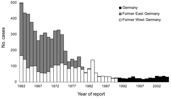 Reported brucellosis cases, Germany, 1962–2005.