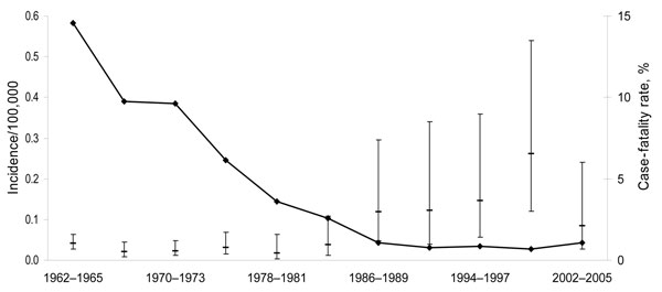 Incidence (per 100,000 inhabitants) and case-fatality rate for brucellosis, Germany, 1962–2005. Error bars indicate 95% confidence intervals.