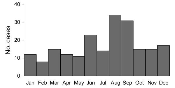 Seasonal distribution of brucellosis cases (n = 207), Germany, 1995–2005.