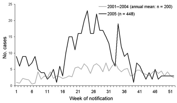 Reported hantavirus infections in 2005 compared with the annual average in 2001–2004, by week of report, Germany.