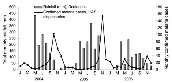 Microscopy-confirmed malaria cases at Hôpital Albert Schweitzer (HAS) and total monthly rainfall, 2004–2006, Deslandes, Artibonite Valley, Haiti.