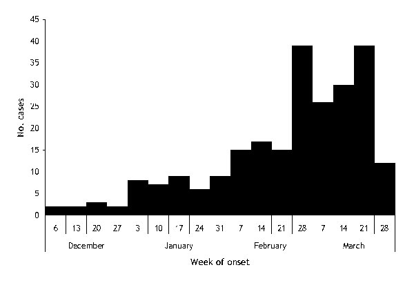 Chikungunya cases by week of the onset, Mallela village, Kadapa district, Andhra Pradesh, India, 2005–2006.