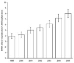 Thumbnail of Estimated methicillin-resistant Staphylococcus aureus (MRSA)–related hospitalization rates, United States, 1999–2005. Rates are no. MRSA-related discharges/1,000 hospitalizations. Error bars represent 95% confidence intervals.