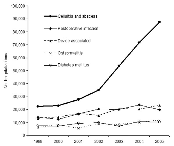 Primary diagnoses of Staphylococcus aureus–related hospitalizations. The most frequent primary diagnosis associated with other S. aureus–related infections was other cellulitis and abscess (International Classification of Diseases [ICD]-9 682), followed by postoperative infection (ICD-9 998.59), infections from an implanted device or graft (ICD-9 996), osteomyelitis (ICD-9 730), and diabetes mellitus (ICD-9 250). Cellulitis and abscess infections increased at a rate >25% per year from 1999 through 2005. No other primary diagnosis infection showed a major increase over this period.