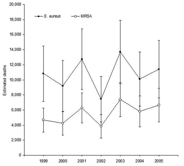 Estimated hospital deaths associated with Staphylococcus aureus and methicillin-resistant S. aureus (MRSA), United States, 1999–2005. Error bars represent 95% confidence intervals.