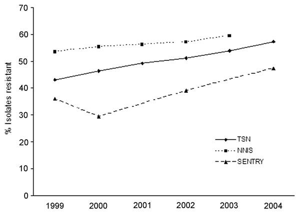 Percentage of Staphylococcus aureus isolates resistant to methicillin in national surveys, United States, 1999–2004. TSN, The Surveillance Network (data include hospital infections); NNIS, National Nosocomial Infections Surveillance System (data include only intensive care units); SENTRY, includes only skin and soft tissue infections.
