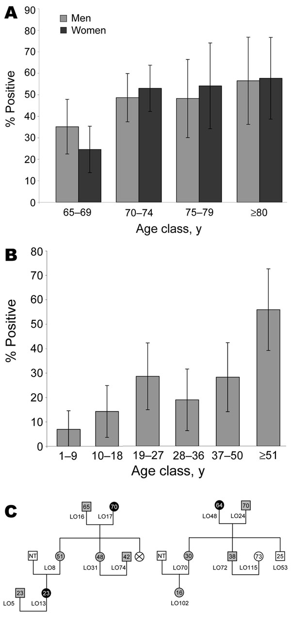 A) Age-dependent herpesvirus 8 (HHV-8) seroprevalence rates in 376 Ni-Vanuatu persons >65 years and living in 18 islands representative of the 6 provinces of the Vanuatu Archipelago. Seropositivity was based on strict criteria, and only samples clearly reactive at a dilution >1:160 were considered HHV-8 positive. B) Age-dependent HHV-8 seroprevalence rate in 283 Ni-Vanuatu persons from 13 families originating from 4 islands (3 from Loh, 2 from Tanna, 4 from Ambae, and 4 from Esperitu Santo) of the Vanuatu archipelago. C) Pedigrees of 2 families from Loh Island in which the presence of HHV-8 was examined in members of 3 generations. Gray circles and squares denote infected women and men, respectively. Black circles denote infected women for whom sequence of K1 gene fragment was obtained. Numbers within circles and squares indicate ages of the patients; NT, not tested.