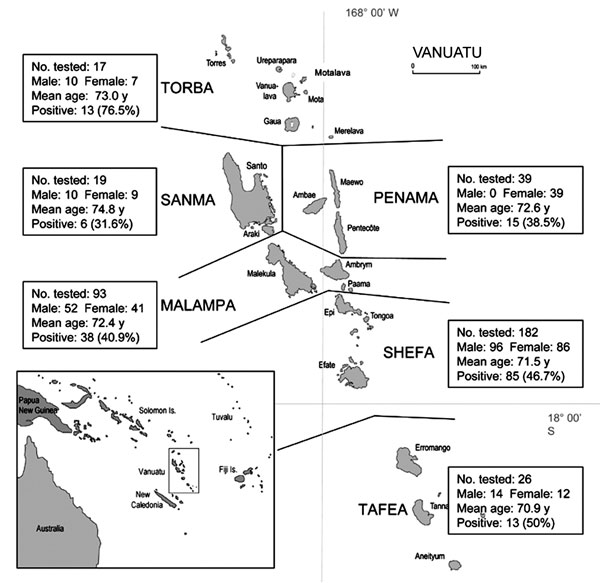 Map of Vanuatu Archipelago showing the distribution of human herpesvirus 8 (HHV-8) seroprevalence in persons >65 years of age and living in different provinces. The 6 administrative divisions studied were the Torba Province, comprising mainly Torres and Banks Islands; the Sanma Province, comprising Esperitu Santo and Malo Islands; the Penama Province, comprising Pentecost, Ambae, and Maewo Islands; the Malampa Province, comprising Malekula, Ambrym, and Paama Islands; the Shefa Province, comprising mainly Shepherds and Efate Islands; and the Tafea Province, comprising Tanna, Erromango, and Aneityum Islands. For each area, the number of persons tested and the number and percentage (in parentheses) of HHV-8-seropositive samples (immunofluorescence assay for latent nuclear antigens) are indicated. The mean age and the gender of the studied population are also shown. To have a good specificity, we considered as HHV-8 positive only samples that were clearly reactive at a dilution >1:160.