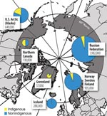 Thumbnail of Figure 1 - The circumpolar region and nonindigenous and indigenous populations of the Arctic. (Adapted from [17].)