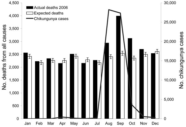 Monthly chikungunya cases, expected deaths, and reported deaths, Ahmedabad, India, 2006. Error bars show 99% confidence intervals. Jul–Dec, differences were statistically significant.