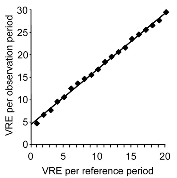 Alert threshold (p<0.05) derived from Poisson distribution; alert number for affected patients within an observation period depends on the number of patients found in a reference period. VRE, vancomycin-resistant enterococci.