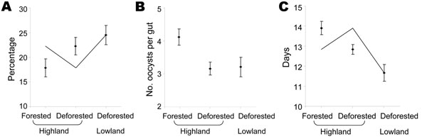 Mean infection rate (A), mean oocyst intensity (B), and time to sporozoite detection (C) in forested and deforested areas in western Kenyan highland (Kakamega) and deforested lowland (Kisian), April–November 2005. Error bars represent standard error.