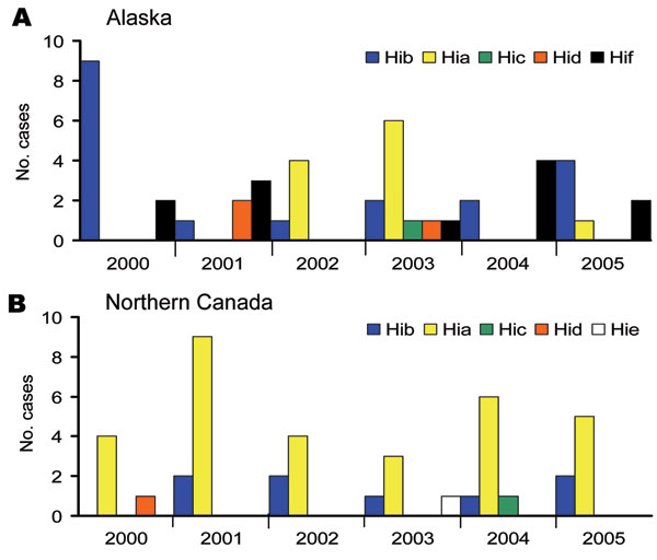 Figure 1 - Haemophilus influenzae (Hi) cases by serotype in Alaska and Northern Canada, 2000–2005. A) Alaska; n = 46 typeable (27 nontypeable); 59% encapsulated non-b, 24% Hia. B) Northern Canada; n = 42 typeable (17 nontypeable); 81% encapsulated non-b, 74% Hia.