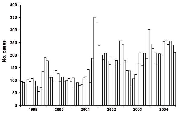 Coccidioidomycosis cases reported by month, Maricopa County, Arizona, 1999–2004.