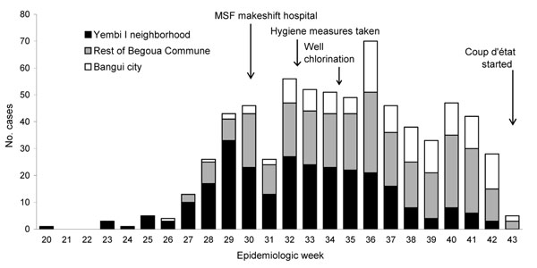 Suspected cases of hepatitis E virus in Begoua, Central African Republic, by neighborhood, weeks 20–43, 2002. MSF, Médecins san Frontières.