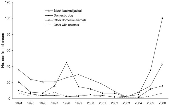 Laboratory-confirmed animal rabies cases, Limpopo Province, South Africa, 1994–2006.