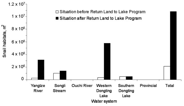 Influence of the Return Land to Lake Program on Oncomelania snail habitats in 6 different water systems in the Dongting Lake region (data from [5]).