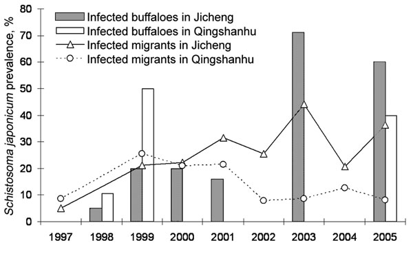 Schistosoma japonicum infection prevalences of migrants and water buffaloes in 2 areas in Dongting Lake over 9 years where the Return Land to Lake Program has been implemented (27). No bovine prevalence data were available for both villages for 1997, 2002, and 2004, and no human prevalence data were available for both villages for 1998. No buffaloes were present in Qingshanhu in 2000, 2001, and 2003.