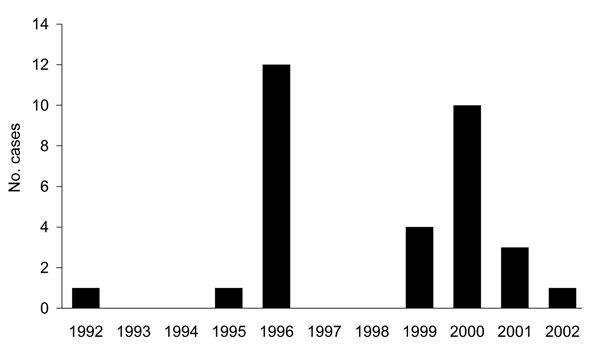 Number of cases of bovine spongiform encephalopathy by calves' birth year, Japan.