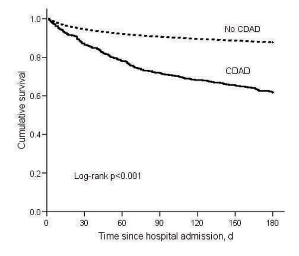Kaplan-Meier survival estimates for cohort (N = 18,050). CDAD, Clostridium difficile–associated disease.