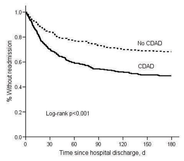 Kaplan-Meier estimates of time until hospital readmission for matched pairs (n = 580). CDAD, Clostridium difficile–associated disease.