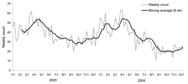 Seasonal trends in reports of severe Streptococcus pyogenes infection in the United Kingdom, 2003–2004. Moving average (6 wk) is the average count for the previous 6 weeks.