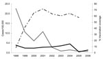 Thumbnail of Incidence of hepatitis A in Puglia, Italy (gray line) compared with the rest of Italy (black line), 1998–2006, and hepatitis A vaccination coverage among adolescents in Puglia (dashed line), 1998–2005.