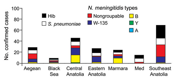 Etiology of confirmed cases of bacterial meningitis in different geographic regions. W-135 was the most prominent Neisseria meningitidis serogroup in the Southeast Anatolia, Aegean, Eastern Anatolia, and Black Sea regions. The percentages of cases caused by Streptococcus pneumoniae and Haemophilus influenzae type b (Hib) are also shown.