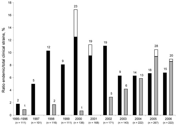 Prevalence of the Legionella pneumophila Paris (black bars) and Lorraine (grey bars) endemic strains, France, 1995–2006. White bar sections represent the proportion of strains isolated during outbreaks. For example, in 2000 the Paris strain accounted for 16.9% of clinical isolates: 12.5% unrelated and 4.4% related to the same outbreak. Numbers above each bar indicate the number of isolates.