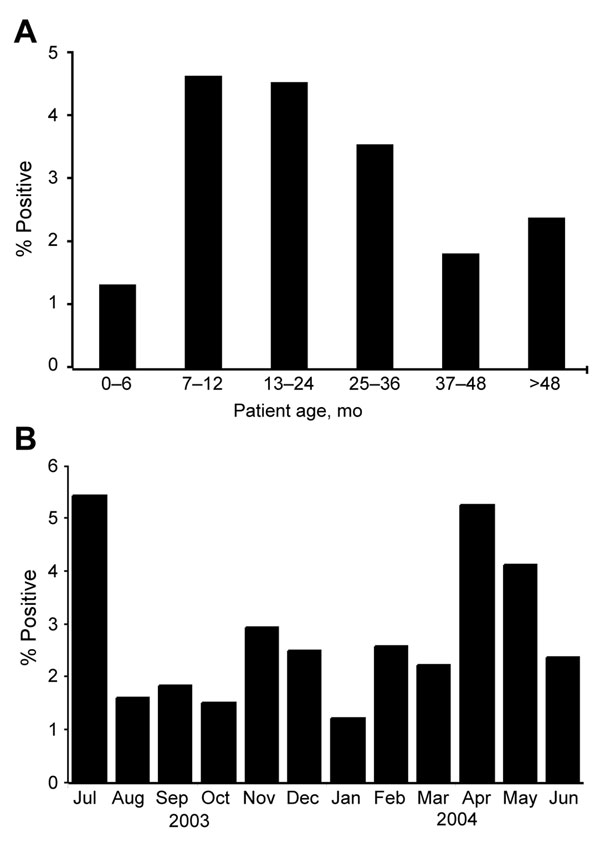 A) Percentage of samples positive for WU polyomavirus by age group. B) Percentage of samples positive for WU polyomavirus by month.