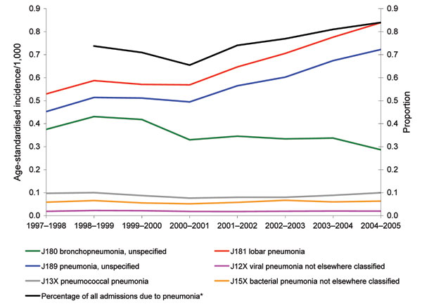 Trends in age-standardized incidence of hospital admission with a primary diagnosis of pneumonia-specific International Classification of Diseases (10th revision) codes, by Hospital Episode Statistics year (April to March). *Additional data on percentage of all admissions due to pneumonia published by the Information Centre for Health and Social Care (www.ic.nhs.uk). Data not available for 1997–98.
