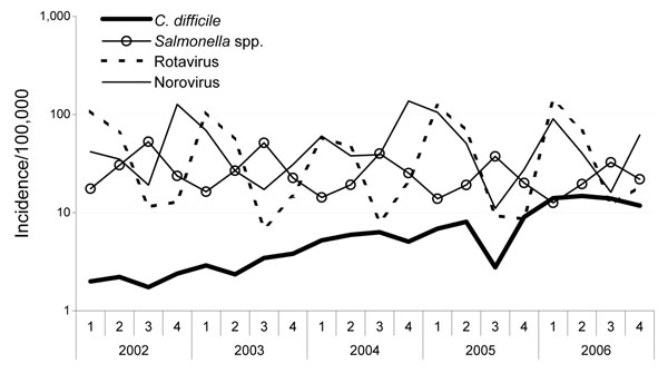 Quarterly incidence per 100,000 population of Clostridium difficile infections compared with gastroenteric infections caused by Salmonella spp., rotaviruses, and noroviruses in Saxony, Germany, 2002–2006. Note the log scale on the y axis.