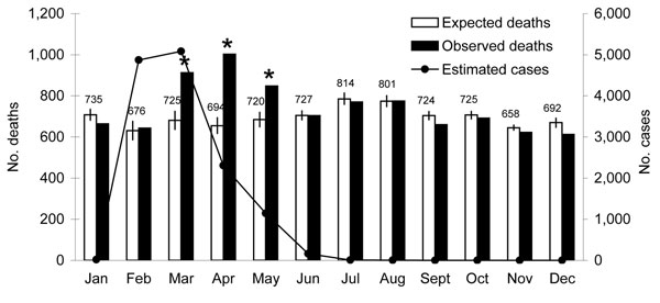 Expected and observed numbers of deaths and estimated number of chikungunya cases on Mauritius Island. Asterisks indicate a statistically significant (p<0.01) difference between expected and observed number of deaths for the specified months. Vertical lines show 95% confidence intervals; upper confidence limits are shown numerically.