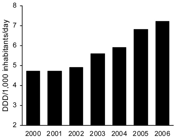 Figure 2 - Evolution of consumption of outpatient penicillin/β-lactamase inhibitors (World Health Organization code J01CR02), Spain, 2000–2006. DDD, defined daily dose.