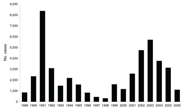 Total annual number of kala-azar cases in Southern Sudan reported to the World Health Organization, 1989–2006.