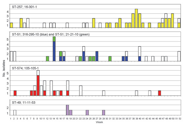 Clusters of related 10-locus types of Campylobacter spp. detected in Oxfordshire, United Kingdom, during a 1-year study. Five groups of isolates with identical genotypes show statistically significant clustering in time (p values are shown in the Table). Each group is indicated by 1 color. White bars indicate other isolates that share the same sequence type (ST) but that are differentiated by their different antigen type. Numbers of isolates of each genotype are shown on a weekly basis; week 1 corresponds to the start of the study on September 15, 2003.