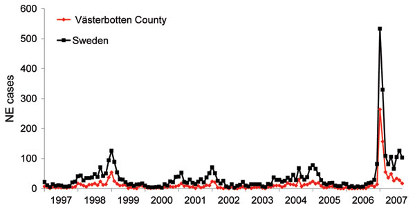 Monthly incidence of nephropathia epidemica (NE) in Sweden and Västerbotten County, Sweden, January 1997–September 2007.