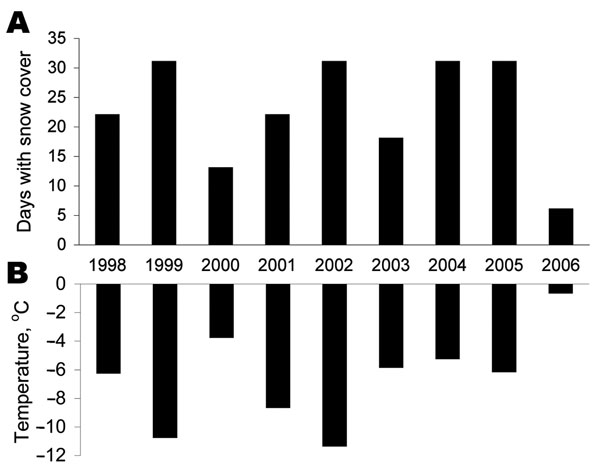 Climate conditions, December 1998–2006, in the nephropathia epidemica outbreak area of Västerbotten County, Sweden. A) Number of days with a snow cover. B) Average temperature. Snow cover was defined as a snow depth >0 cm. Measurements were made in locations ≈30 km from the coast. Data were obtained from the Swedish Meteorological and Hydrological Institute.