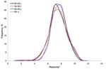 Thumbnail of Frequency distribution of inhibition ELISA results for Neospora caninum, England (Health Protection Agency serum samples), stratified by age group. *Equal-width bands based on log10 percentage inhibition.