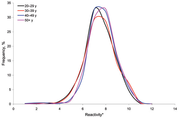Frequency distribution of inhibition ELISA results for Neospora caninum, England (Health Protection Agency serum samples), stratified by age group. *Equal-width bands based on log10 percentage inhibition.