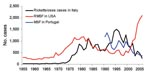 Thumbnail of Fluctuation of incidence of Mediterranean spotted fever (MSF) in Italy and Portugal and of Rocky Mounted spotted fever (RMSF) in the United States, by year.