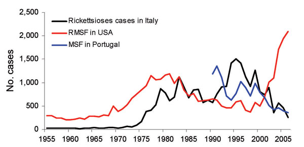 Fluctuation of incidence of Mediterranean spotted fever (MSF) in Italy and Portugal and of Rocky Mounted spotted fever (RMSF) in the United States, by year.