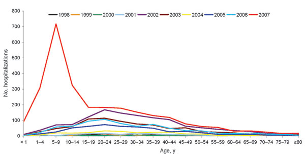 Number of hospitalizations for dengue hemorrhagic fever by age group and year of occurrence, Brazil, 1998-2007.