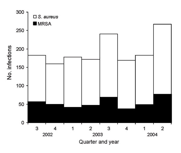 Figure 1 - Number of Staphylococcus aureus and methicillin-resistant S. aureus (MRSA) infections by quarter and year, center A, August 2002–July 2004. N = 1,553.