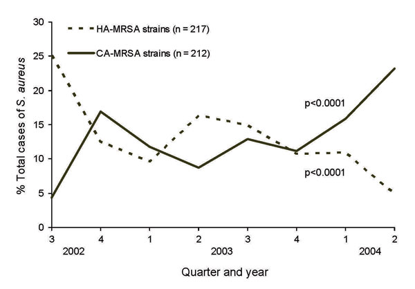Figure 2 - Proportion of Staphylococcus aureus due to community-associated methicillin-resistant S. aureus (CA-MRSA) infections and healthcare-associated MRSA (HA-MRSA) infections by quarter and year, center A, August 2002–July 2004.
