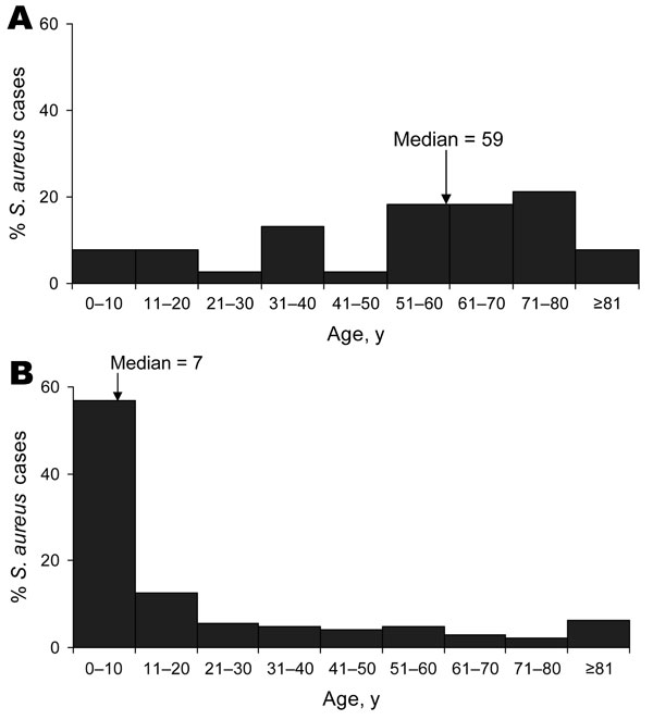 Figure 3 - Patient age distribution of A) healthcare-related versus B) community-onset community-associated methicillin-resistant Staphylococcus aureus strain type infections, centers A–D, Uruguay, 2003–2004.