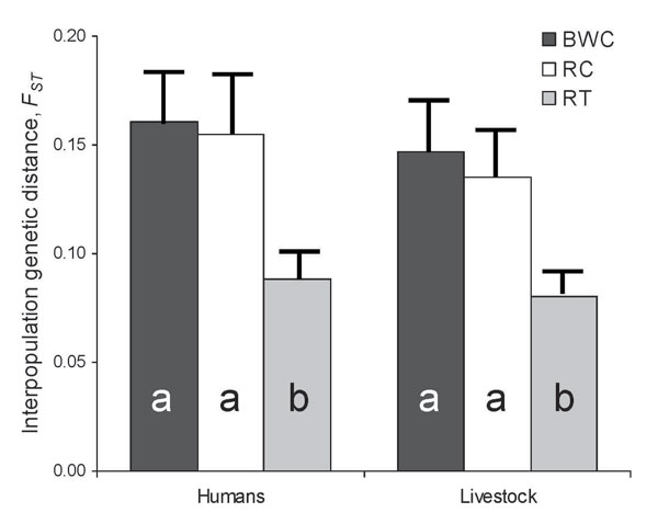 Interpopulation FST values between Escherica coli from humans in villages associated with 3 forest fragments near Kibale National Park, Uganda, and E. coli from livestock and primates in the same village or fragment, respectively. FST values between humans in each village and primates in undisturbed locations within Kibale National Park are shown for comparison. Error bars represent standard errors of the mean, estimated from bootstrap analyses with 1,000 replicates. Different letters within bars indicate statistically significantly different FST values (exact probabilities <0.05).