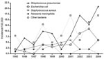 Thumbnail of Incidence by year, invasive bacterial disease, Greenland, 1995–2004.