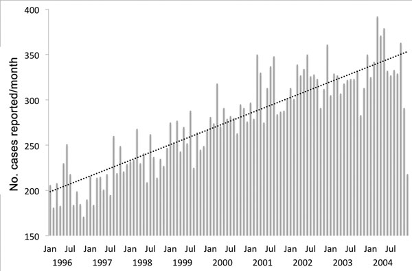 Number of new reported cases of pyogenic liver abscess recorded monthly in the National Health Insurance database, Taiwan, January 1996 through December 2004.