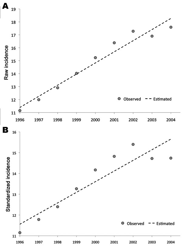 Incidence of pyogenic liver abscess in Taiwan, showing a steady increase from 1996 to 2004. The incidence is expressed as the number of new cases reported from the population (the National Health Insurance database) per year. A) The linear increase of the primary incidence data (raw incidence) with the year can be described by this formula: incidence (×1/100,000) = 0.860 × year – 1704.66 (r = 0.978, p<0.001). B) The linear increase of the standardized incidence data (the incidence normalized according to the age distribution of the population) with the year can be described by this formula: incidence (×1/100,000) = 0.512 × year – 1010.68 (r = 0.923, p<0.001). r, Pearson correlation coefficient.